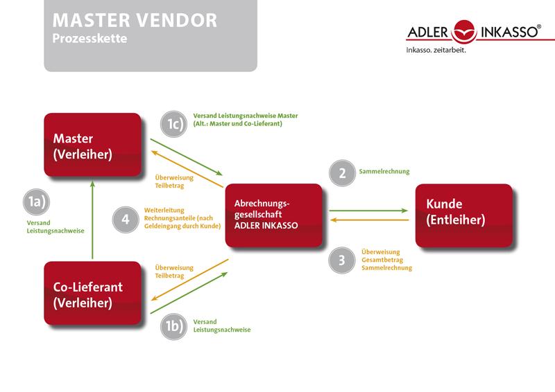 MASTER VENDOR Prozesskette